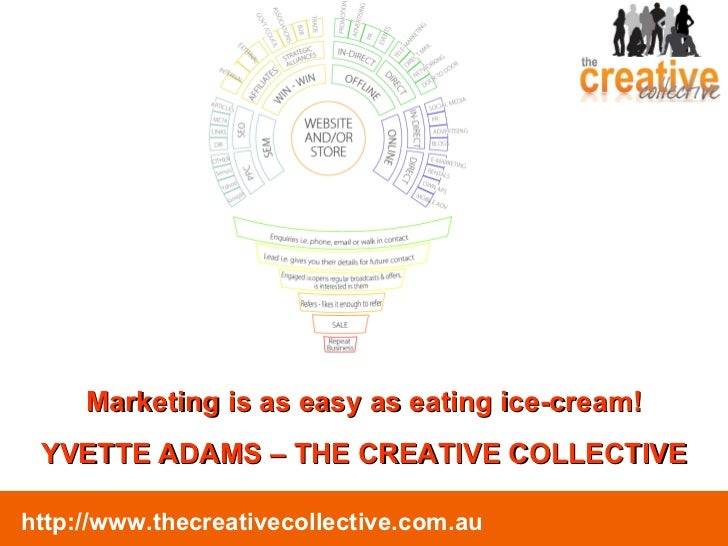 Marketing is as easy as eating ice-cream! YVETTE ADAMS – THE CREATIVE COLLECTIVE