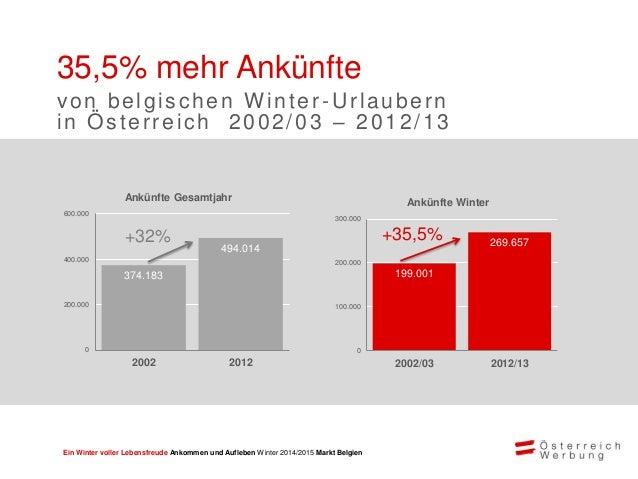 Ein Winter voller Lebensfreude Ankommen und Aufleben Winter 2014/2015 Markt Belgien Großes Potential bei belgischen Urlaub...