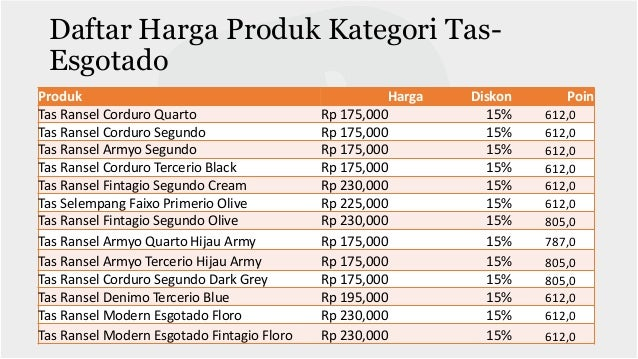 Daftar Harga Produk Kategori Tas-Dexter Produk Harga Diskon Poin Tas Ransel Dexter Ellington Black Rp 219,000 15% 766,0 Ta...