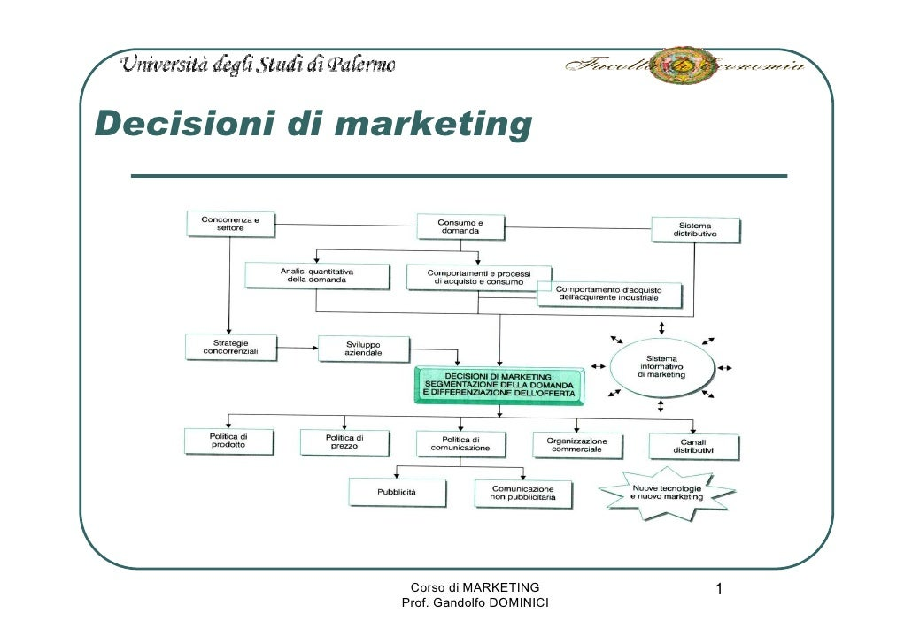 Decisioni di marketing                     Corso di MARKETING       1                Prof. Gandolfo DOMINICI