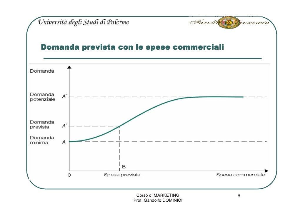 Domanda prevista con le spese commerciali                          Corso di MARKETING       6                     Prof. Ga...