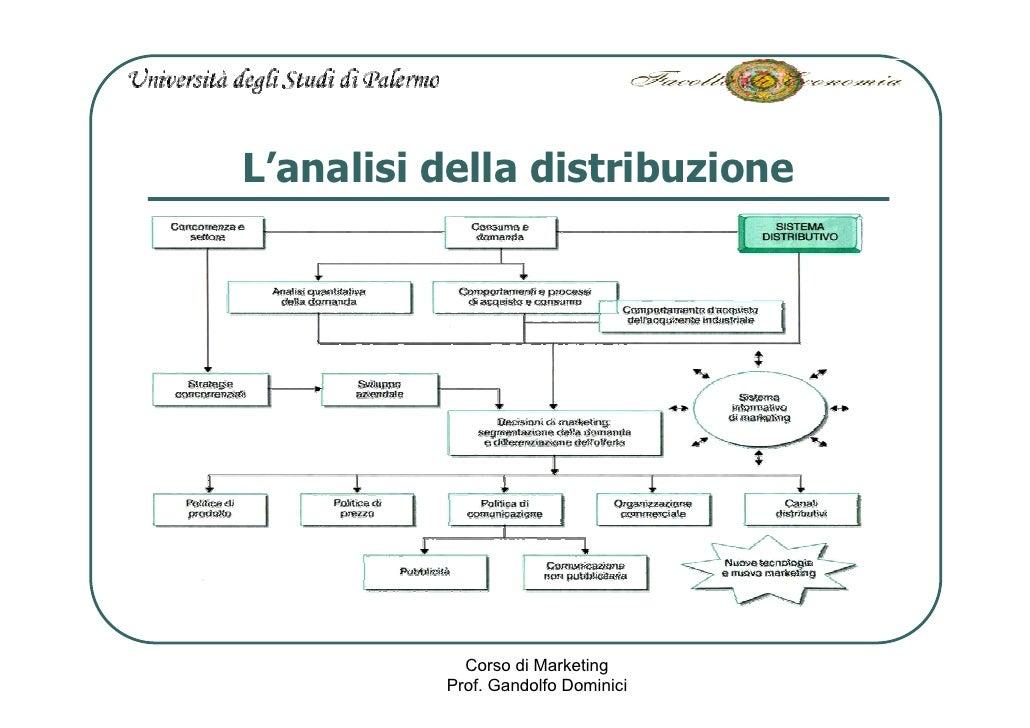 L'analisi della distribuzione                 Corso di Marketing           Prof. Gandolfo Dominici