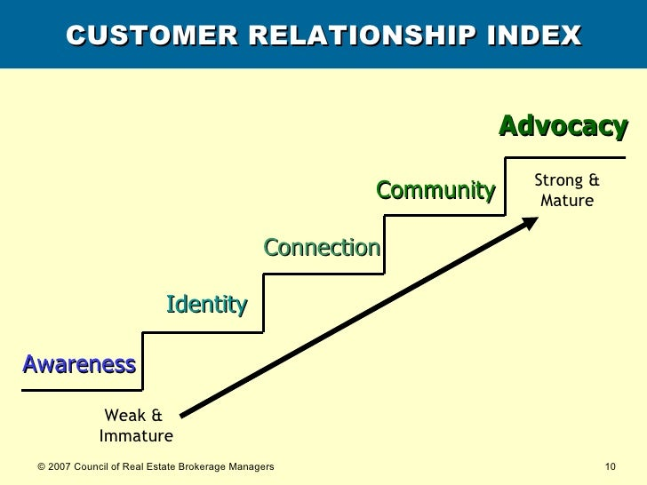 CUSTOMER RELATIONSHIP INDEX Weak &  Immature Strong & Mature Awareness Identity Connection Community Advocacy