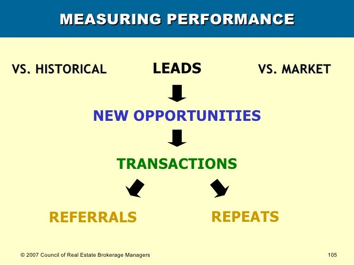 MEASURING PERFORMANCE LEADS NEW OPPORTUNITIES TRANSACTIONS REFERRALS REPEATS VS. HISTORICAL VS. MARKET