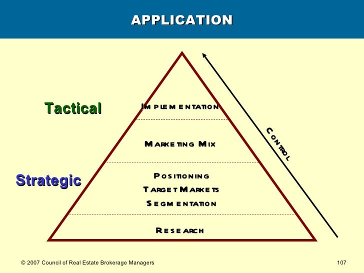 APPLICATION Research   Strategic Tactical Positioning Target Markets Segmentation Marketing Mix   Implementation   Control