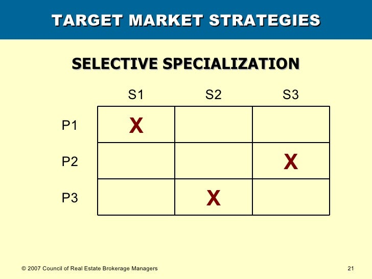 TARGET MARKET STRATEGIES SELECTIVE SPECIALIZATION X P3 X P2 X P1 S3 S2 S1
