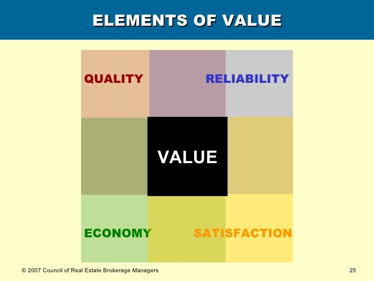 ELEMENTS OF VALUE VALUE QUALITY RELIABILITY ECONOMY SATISFACTION