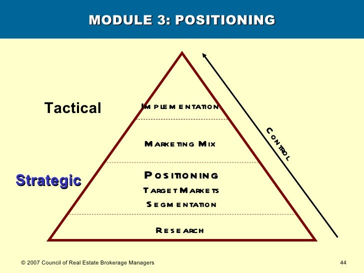 MODULE 3: POSITIONING Research   Strategic Tactical Positioning Target Markets Segmentation Marketing Mix   Implementation...