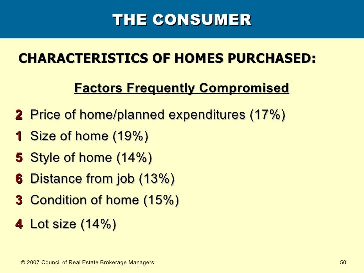 THE CONSUMER <ul><li>Factors Frequently Compromised </li></ul><ul><li>2   Price of home/planned expenditures (17%) </li></...