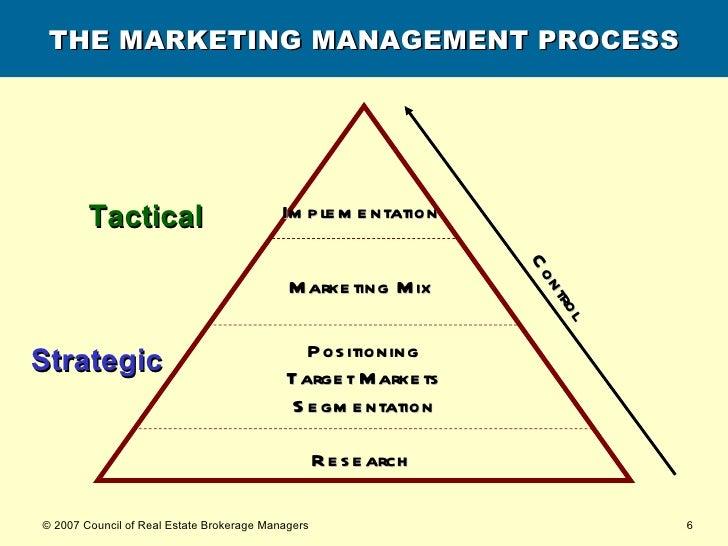THE MARKETING MANAGEMENT PROCESS Research   Strategic Tactical Positioning Target Markets Segmentation Marketing Mix   Imp...
