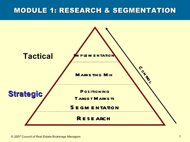 MODULE 1: RESEARCH & SEGMENTATION Research   Strategic Tactical Positioning Target Markets Segmentation Marketing Mix   Im...