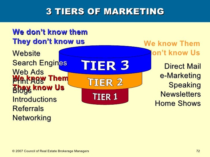 3 TIERS OF MARKETING We know Them They know Us Introductions Referrals Networking We don't know them They don't know us We...