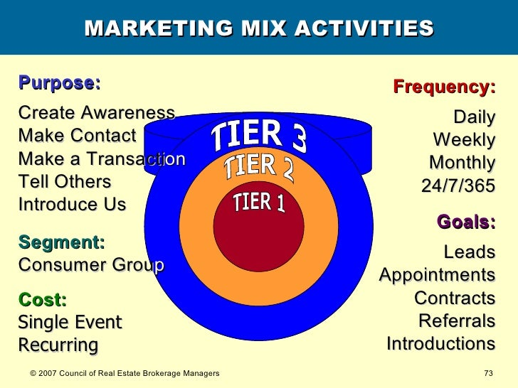 MARKETING MIX ACTIVITIES Purpose: Create Awareness Make Contact Make a Transacti on Tell Others Introduce Us Frequency: Da...