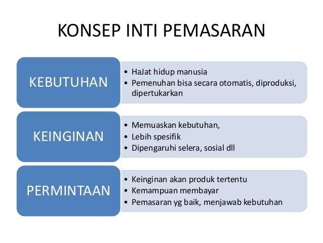 Marketing Konsep