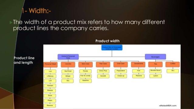 Marketing mix of amul | 4ps of marketing mix of amul.