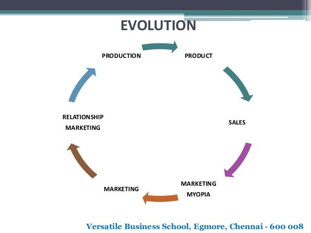 evolution of product management Click here to learn how to become a product manager and get most recruiters in the product management field say that they require their candidates to specifying market requirements, addressing concerns of customers and clients, coordinating with product development and.