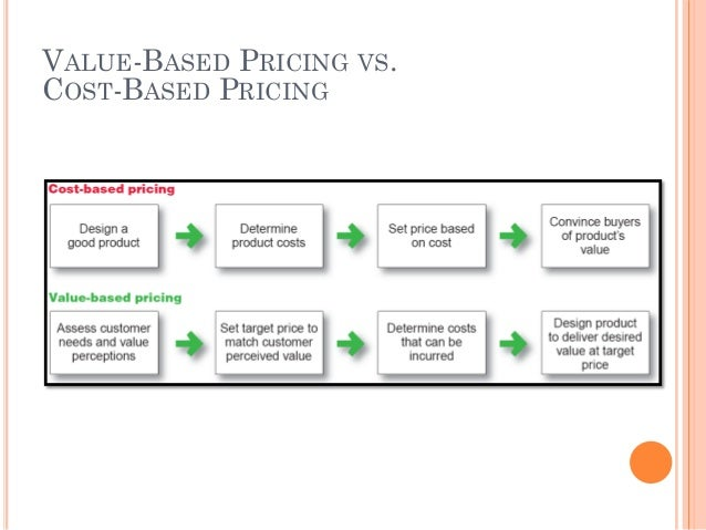 Cost based pricing vs value based pricing