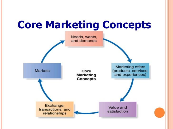13 core marketing concepts View notes - 1-2 core marketing concepts from business 1124 at kyung hee 1 dissertation overview defining marketing for 21st century boston university slideshow title goes here learning.