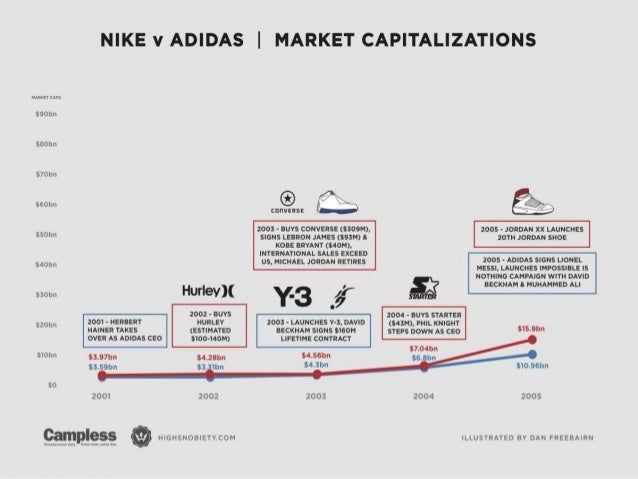 nike vs adidas 3 essay Adidas vs nike sports have always been a favorite way for people to  3adidas  is known for its logo the 3 stripes while nike is known for its.