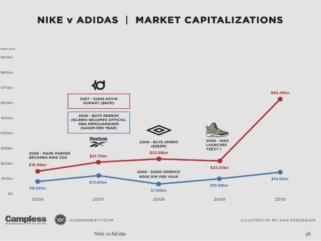 nike market penetration Market penetration refers to the successful selling of a product or service in a specific market it is measured by the amount of sales volume of an existing good or.