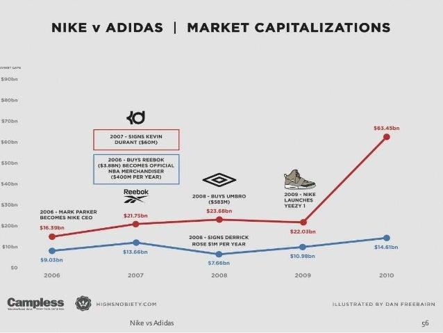 the latest 36283 6a00b Nike vs Adidas 56 ...