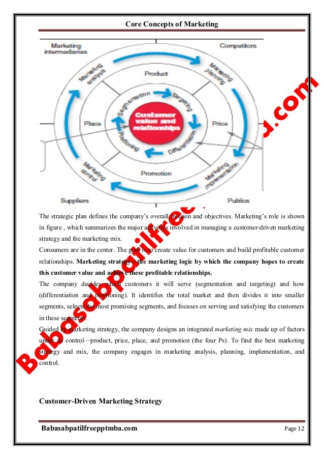 main components of marketing management marketing essay Strategic marketing management specifically for you  list the five components of a well-developed strategy  order a unique custom essay on which is more .