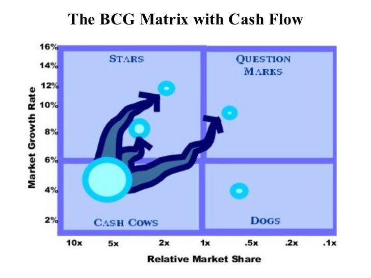 The BCG Matrix with Cash Flow