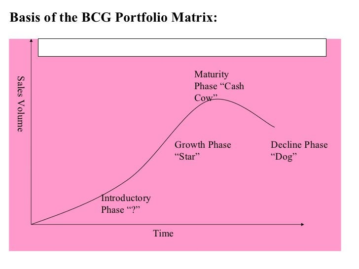 """Basis of the BCG Portfolio Matrix: Time Introductory Phase """"?"""" Growth Phase """"Star"""" Sales Volume Maturity Phase """"Cash Cow"""" ..."""