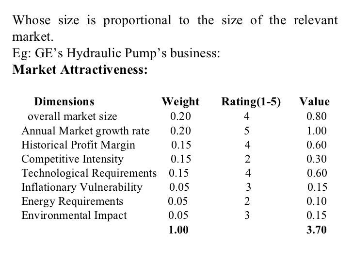 Whose size is proportional to the size of the relevant market. Eg: GE's Hydraulic Pump's business: Market Attractiveness: ...
