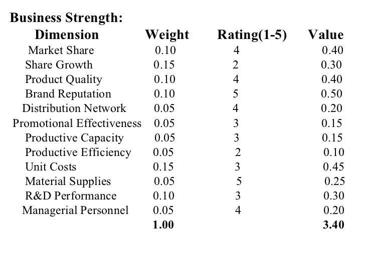 Business Strength: Dimension  Weight  Rating(1-5)  Value Market Share  0.10  4  0.40 Share Growth  0.15  2  0.30 Product Q...