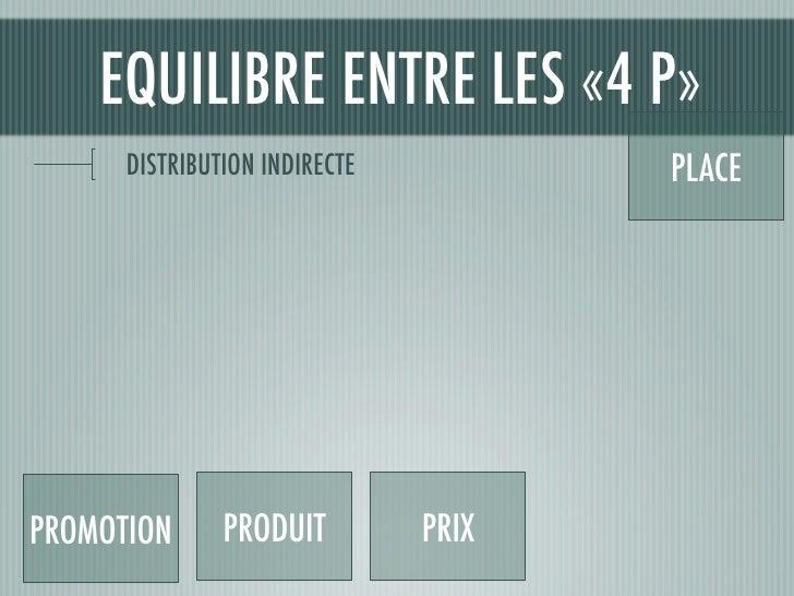 EQUILIBRE ENTRE LES «4 P»       DISTRIBUTION INDIRECTE          PLACE     PROMOTION      PRODUIT         PRIX