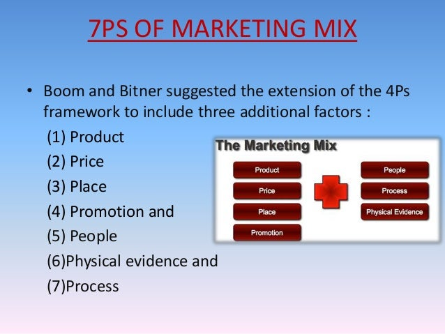 Relevence of 7ps of marketin in