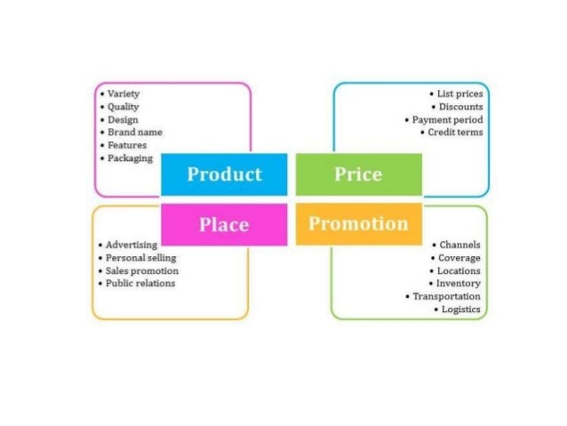 marketing mix four ps