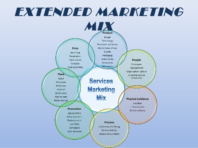extended marketing mix The extended marketing mix: physical evidence view larger image physical evidence is the final element of the three additions to the basic marketing mix as proposed by booms and bitner (1981.
