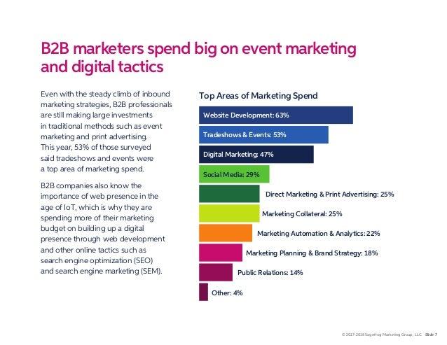 2018 B2B Marketing Mix Report