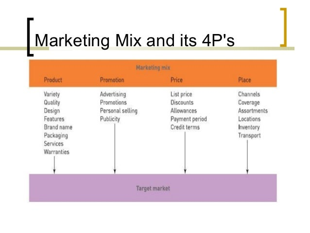 the 4p classification of the marketing mix The 4p theory helps to develop an enterprise marketing policy based on an analysis of its activities on these four parameters to assess the effectiveness of the marketing strategy of an enterprise, it is useful for the manager to use a professional tool such as our marketing mix 4ps ppt.