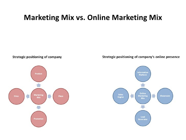 Marketing Mix vs. Online Marketing Mix
