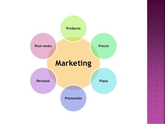 the 6 ps of promotion essay Short and simple brief on 4 p's of nike explore explore by interests career & money business and customer service and other operational units worldwide the marketing mix or the 4 ps of marketing are product, price, place (distribution), and promotion nike's 4ps are the following.