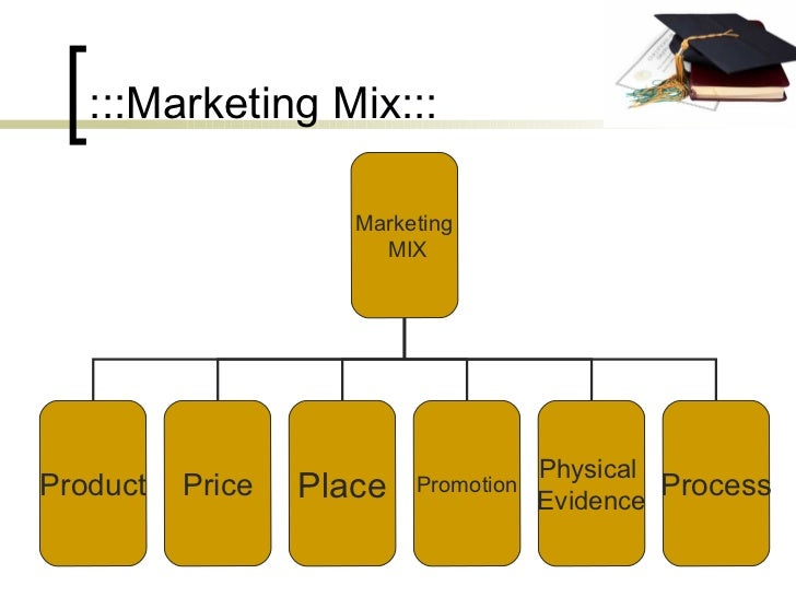 :::Marketing Mix::: Marketing MIX Product Price Place Process Physical  Evidence Promotion