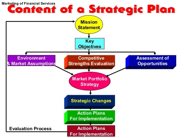 market strategy planning for banking sector Consisted on the basis of an ample interpretation of banking sector strategic  planning that,  in today's fast moving competitive business environment,  banking.