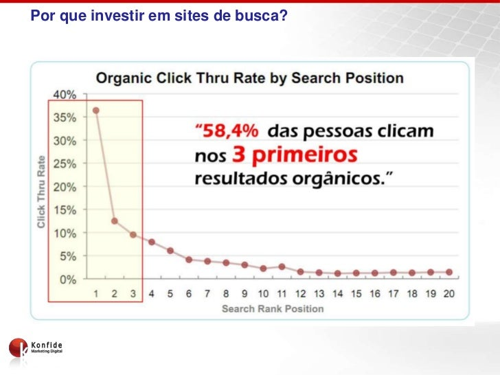 Por que investir em sites de busca?