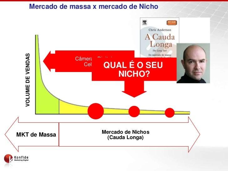 Mercado de massa x mercado de Nicho  VOLUME DE VENDAS                         Câmeras Digitais                            ...