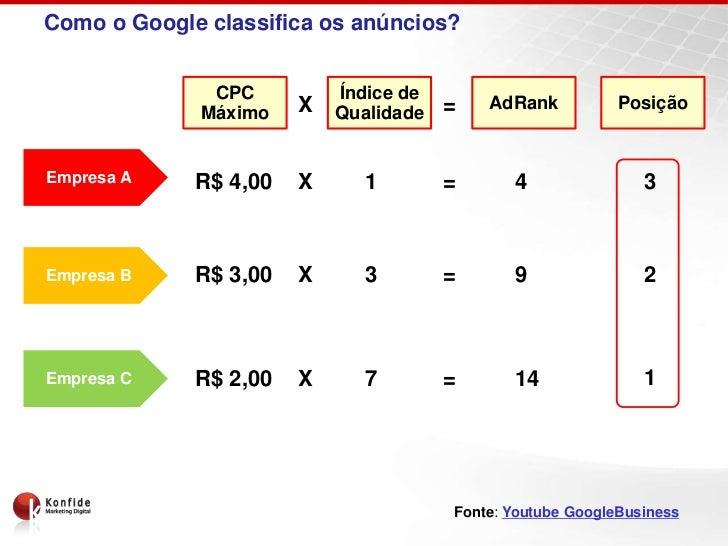 Como o Google classifica os anúncios?              CPC          Índice de                       X               =   AdRank...