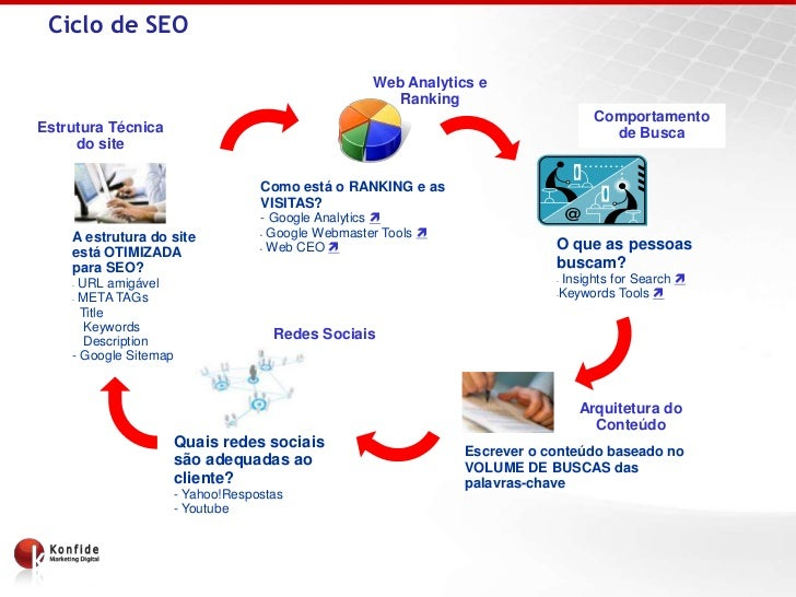Ciclo de SEO                                                     Web Analytics e                                          ...