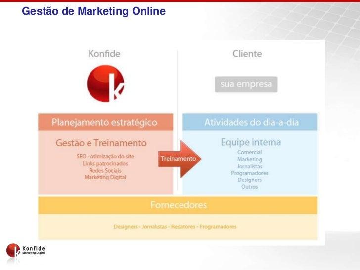 Gestão de Marketing Online