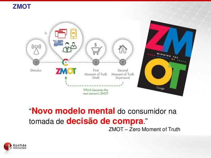 """ZMOT   """"Novo modelo mental do consumidor na   tomada de decisão de compra.""""                      ZMOT – Zero Moment of Truth"""