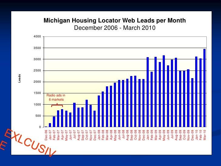 Radio Ads In U003cbr /u003e6 Marketsu003cbr /u003eEXLCUSIVEu003cbr /u003e; 7. Michigan Housing  Locatoru003cbr ...