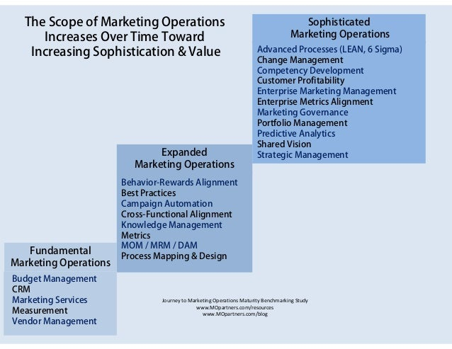 The Scope of Marketing Operations                                                   Sophisticated     Increases Over Time ...