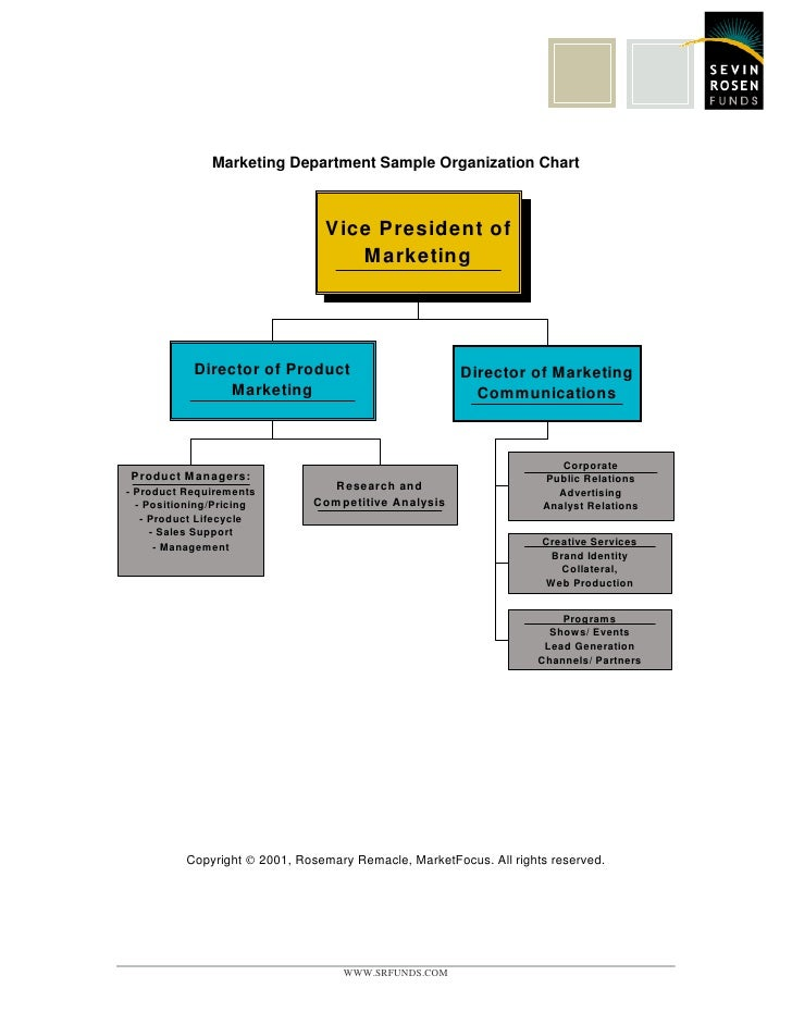 Marketing Organization Chart