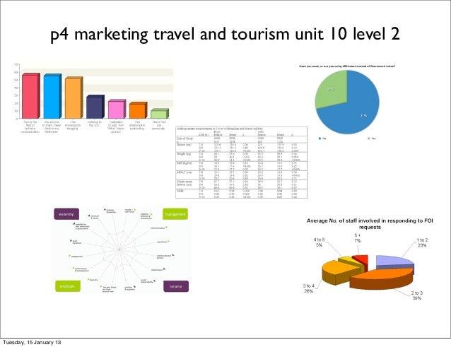 travel and tourism unit 7 p4 Btec travel and tourism level 3 unit 7 assignment brief edexcel.